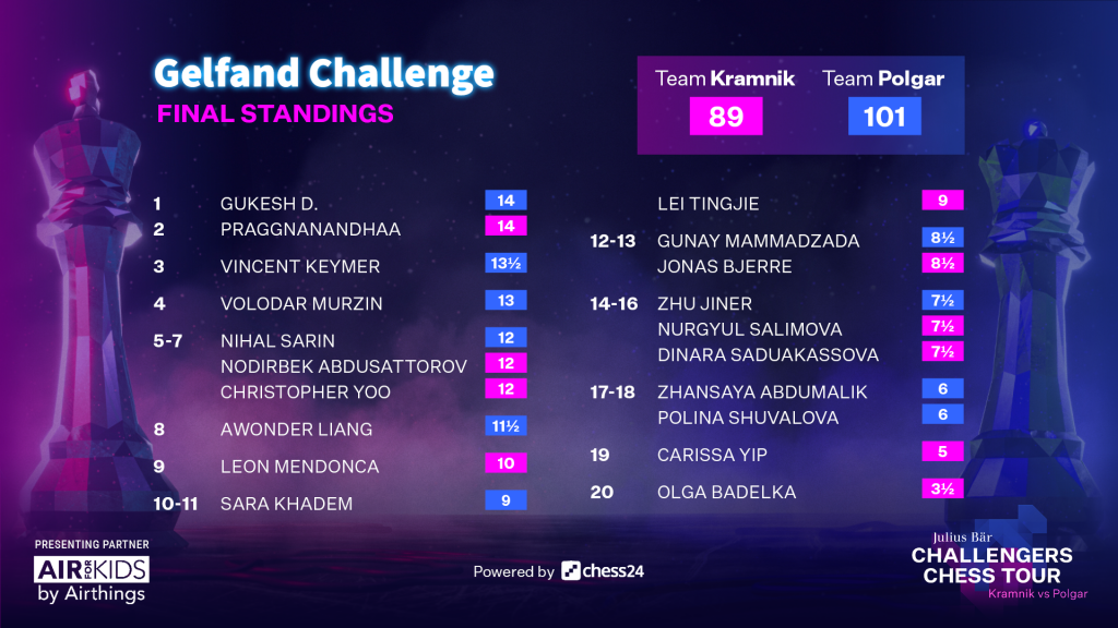 The final standings in the Gelfand Challenge