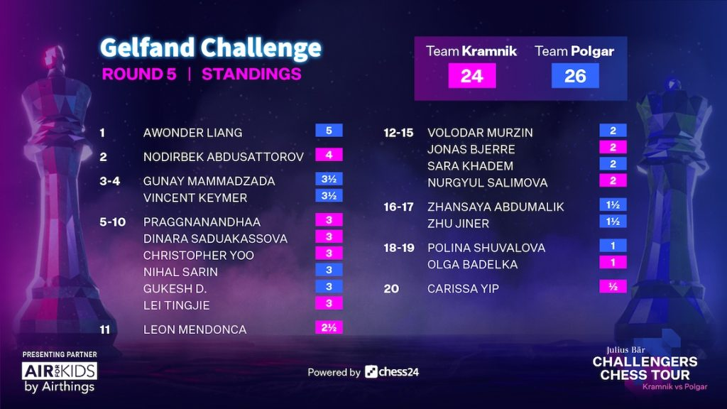 The final standings